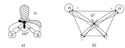 Схема структуры молекулы воды