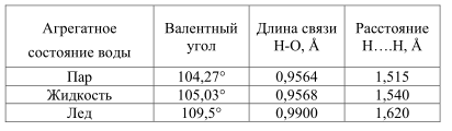 Параметры молекул воды