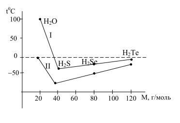 Зависимость температур кипения (I) и замерзания (II) от величины молярной массы вещества для водородных соединений р-элементов (VI) группы