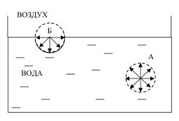 Схема возникновения поверхностного натяжения на границе раздела двух фаз