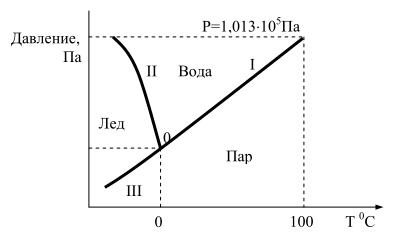 Схема фазовой диаграммы воды