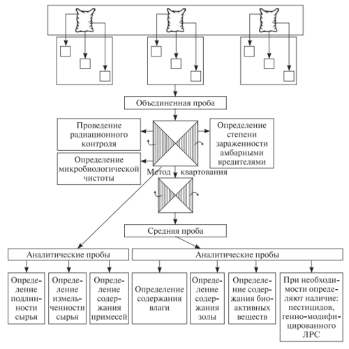 Схема проведения фармакогностического анализа ЛРС