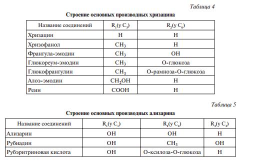 строение основных производных хризацина и ализарина
