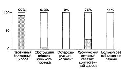 Содержание антимитохондриальных антител при первичном билиарном циррозе и других заболеваниях.