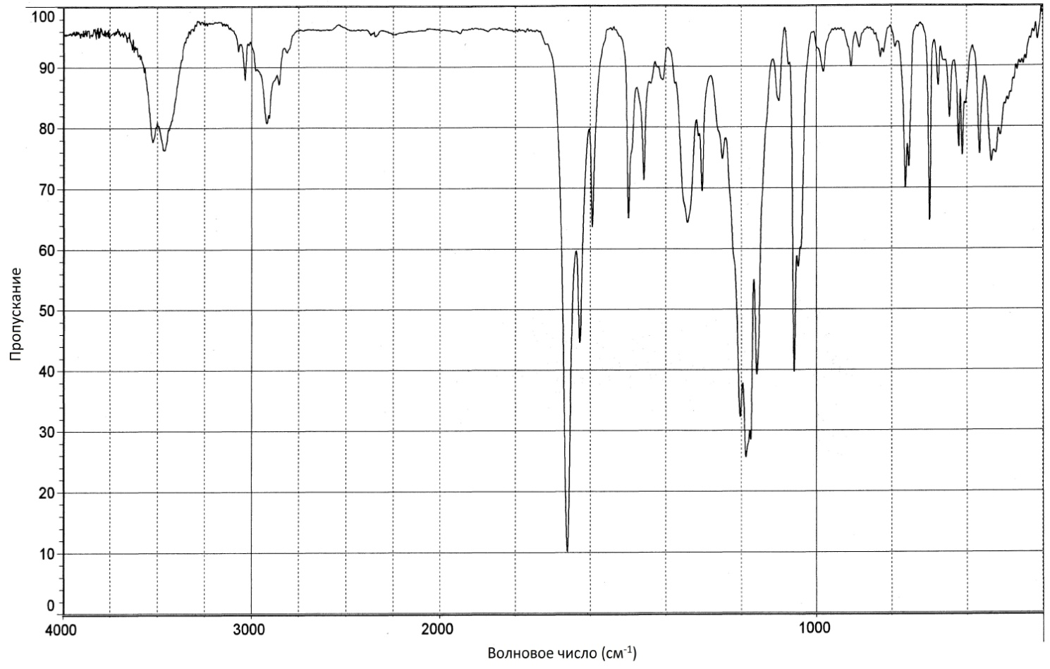 Метамизол натрия ИК-спектр