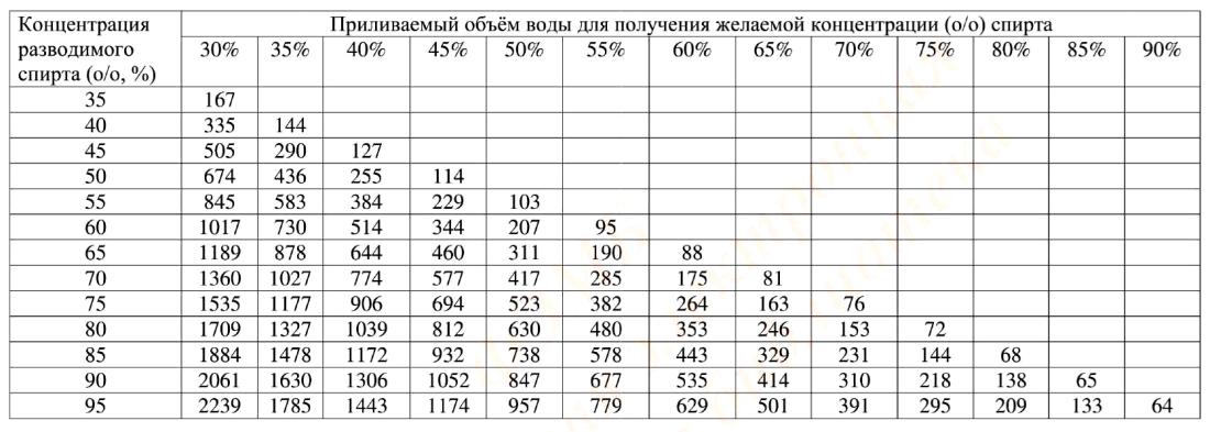 Объёмные количества воды, добавляемые к 1 л спирта известной концентрации для получения заданной крепости спирта от 30 до 90% (о/о)