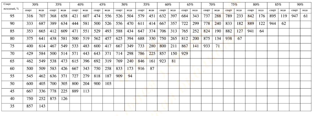 Объёмные количества спирта крепостью от 35 до 95% (в мл при температуре 20 оС), которые необходимо смешать для получения 1 л спирта крепостью от 30 до 90 %