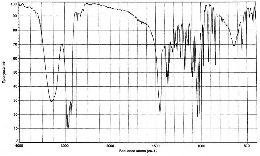 Рацементол ИК-спектр