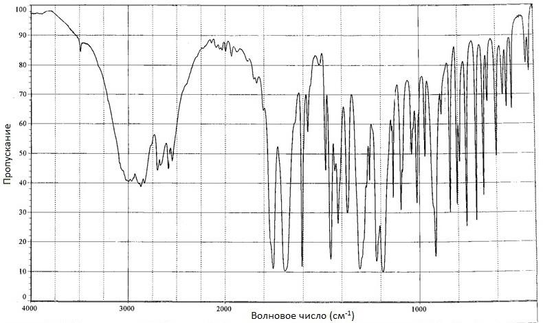 Ацетилсалициловая кислота ИК-спектр
