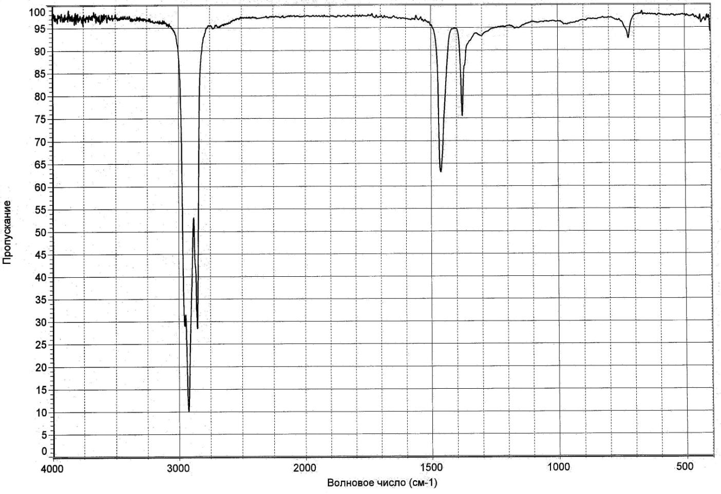 Вазелиновое масло ИК-спектр