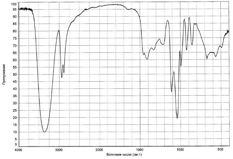 Глицерин ИК-спектр