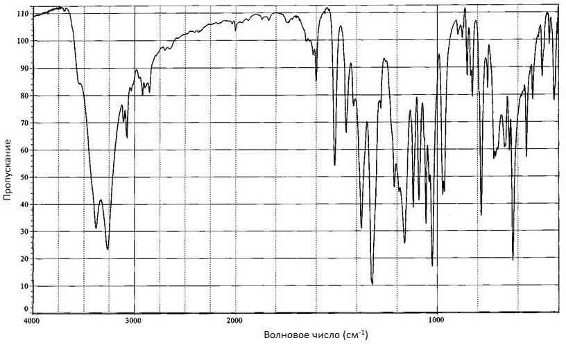 Диоксидин ИК-спектр