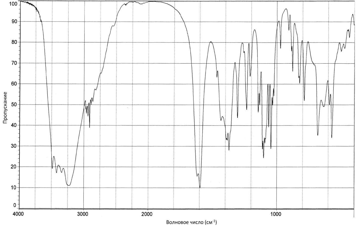 Кальция глюконат ИК-спектр