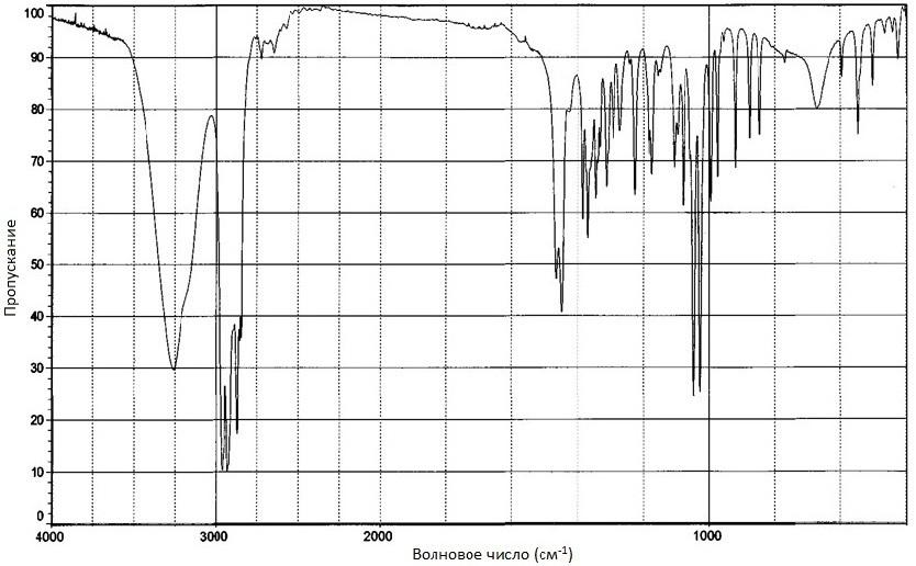 Левоментол ИК-спектр