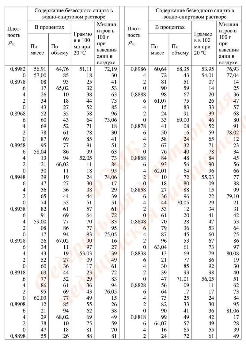 Соотношение между плотностью водно-спиртового раствораи содержанием безводного спирта в растворе