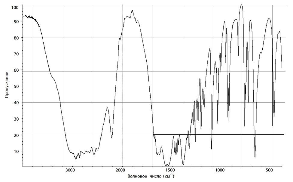 Аминокапроновая кислота ИК-спектр