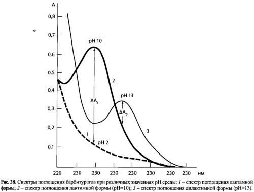 Спектры поглощения барбитуратов